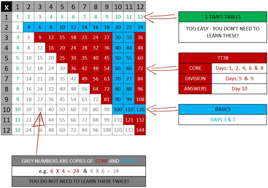 tt38 Times tables grid